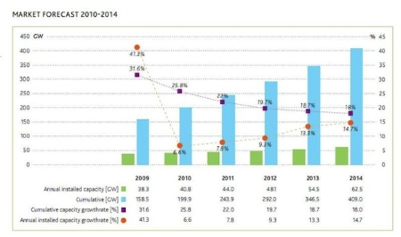 Wind Power 2009-2014