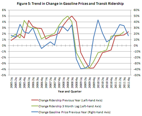 Gas Prices and Ridership What if You Could Choose Your Fuel?